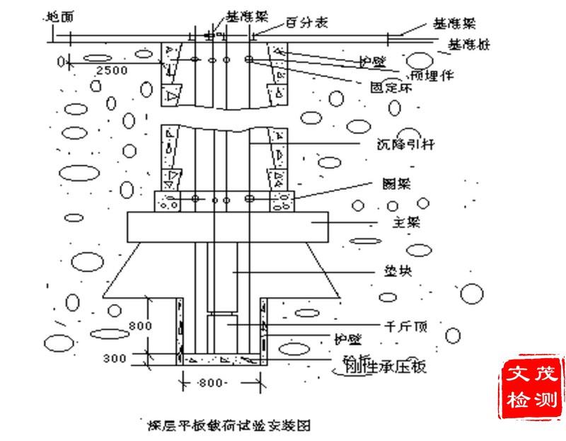 深层平板载荷试验示意图2A.jpg